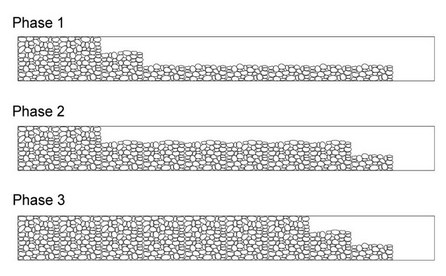 gabion rock filling sequence